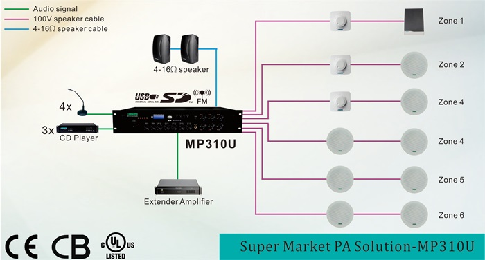 6 Zones PA solution powered by MP310U