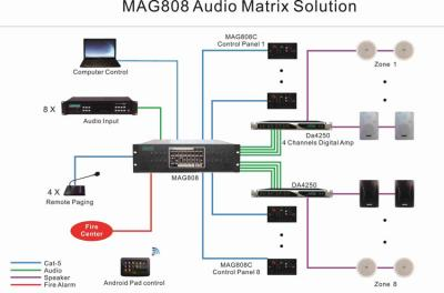 Sistem MAG808 Audio Matrix