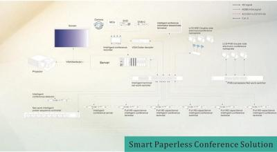 Smart Solution Conference Paperless