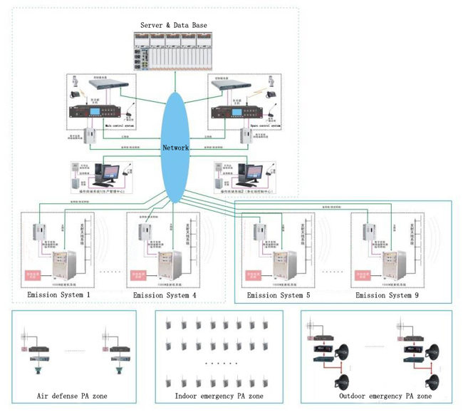 Emergency PA system diagram