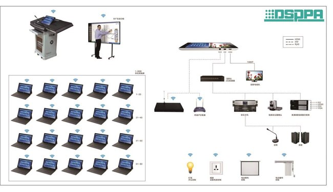 Network Campus PA System